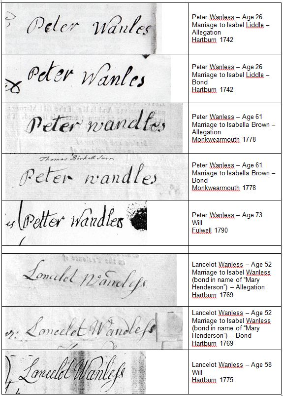 Signatures of Peter & Lancelot Wanless/Wandless